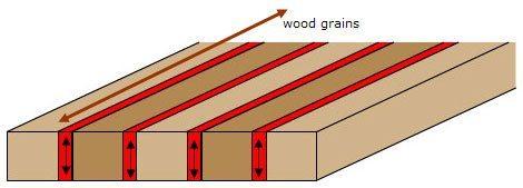 Vertically laminated core diagram, Flipcore
