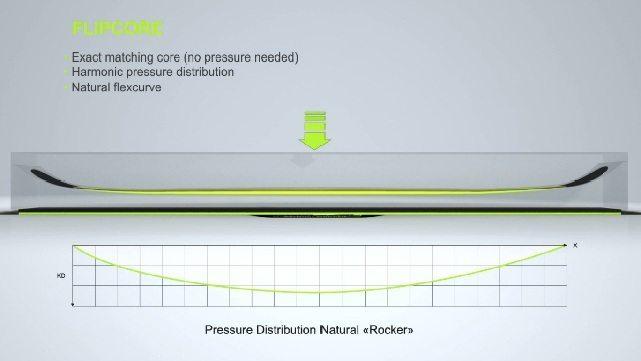 Flipcore's even pressure curve.