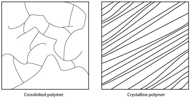 Polymer Structure, Blister Gear Review