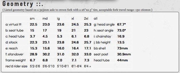 Turner 5.Spot Geometry Chart, Blister Gear Reivew
