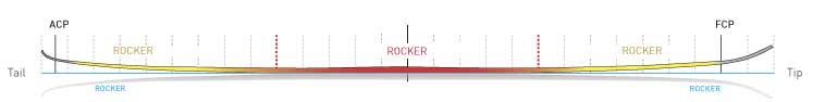 Volkl ELP Full Rocker Profile, Blister Gear Review