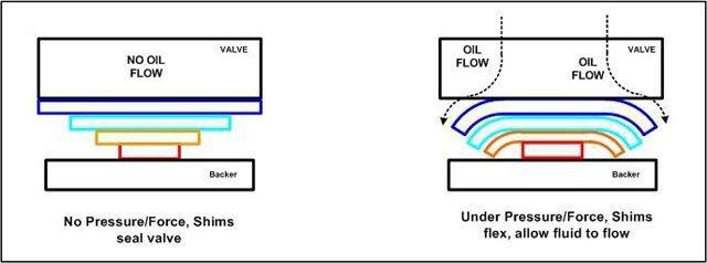 Marzocchi Shims Flexing Diagram, Blister Gear Review