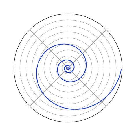 Logarithmic Spiral, Blister Gear Review