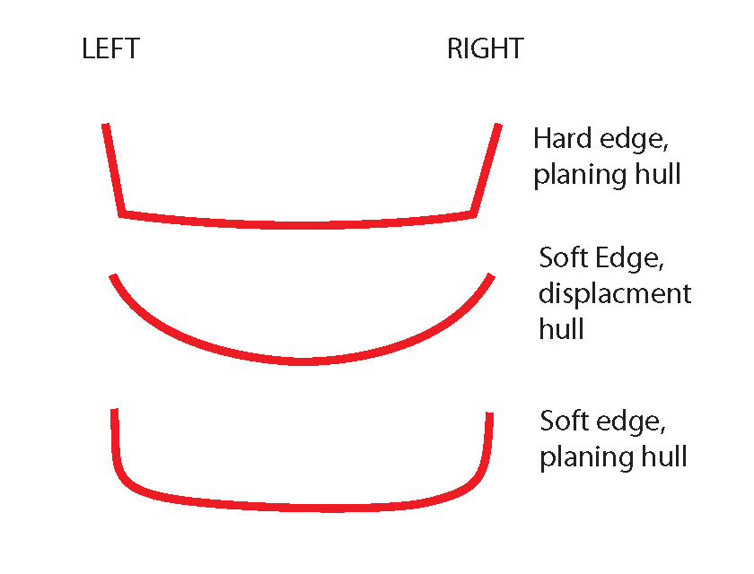 Hull and Edge Shapes, Blister Gear Review