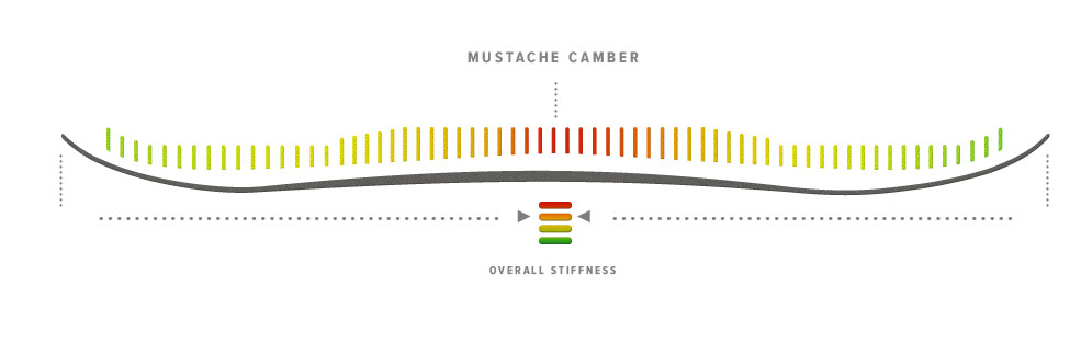 Moment Vice Mustache Camber, Blister Gear Review