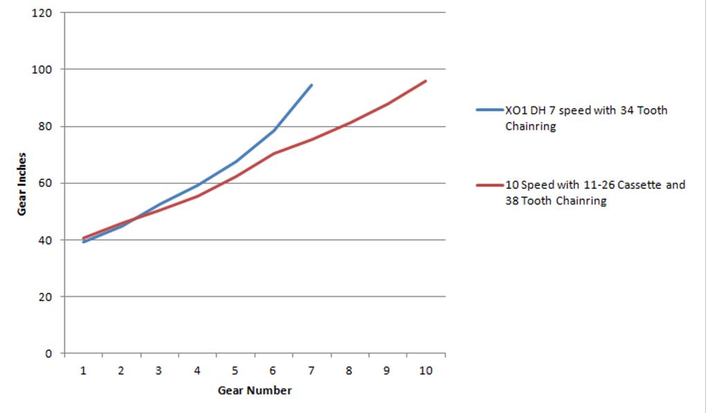 Noah Bodman reviews the SRAM X01 DH 7 speed drivetrain for Blister Gear Review.