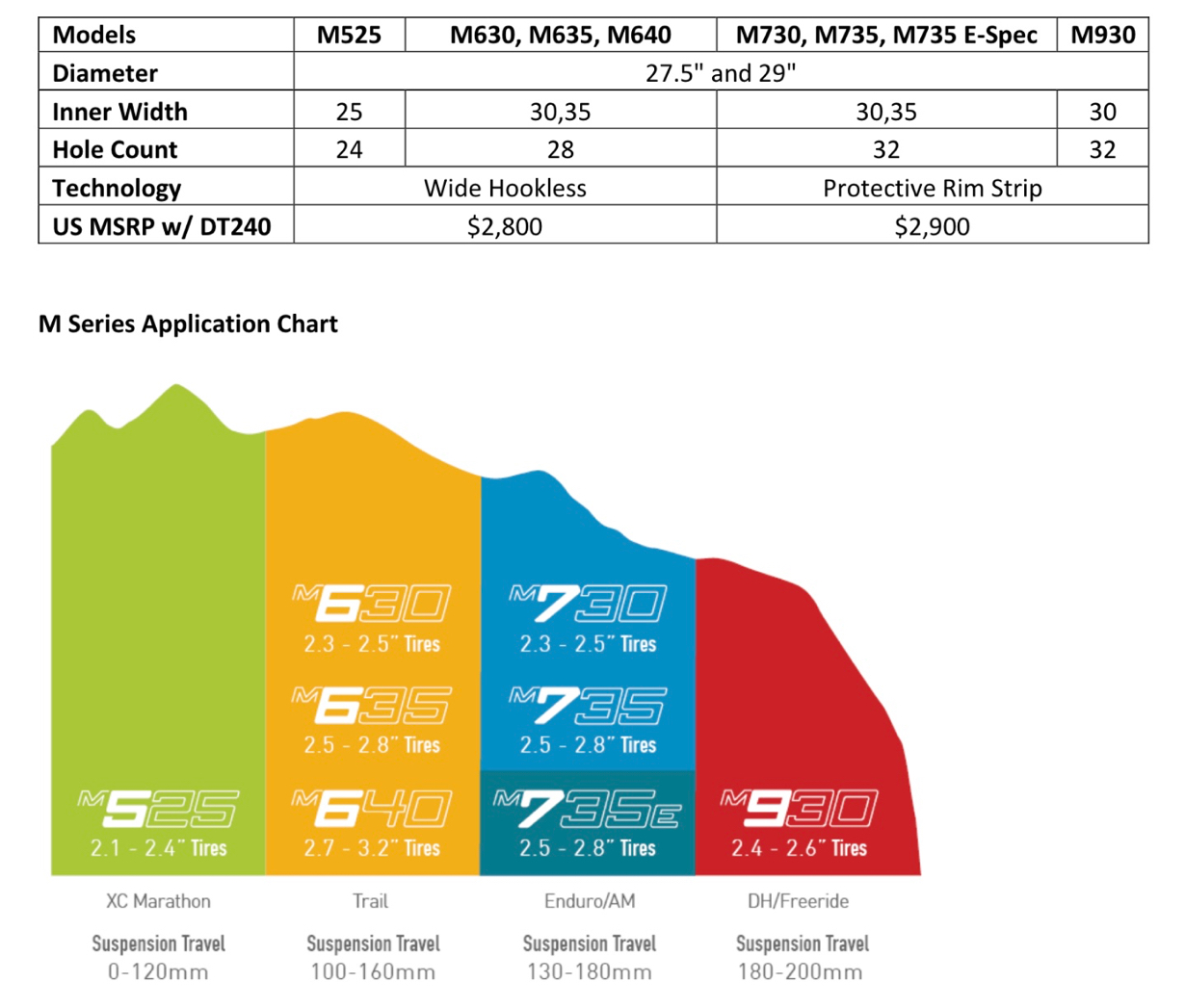 ENVE M Series Models & Application Chart