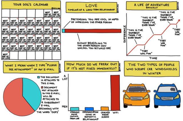 "Semi-Rad ""Chart Imitates Life"" book on Blister"