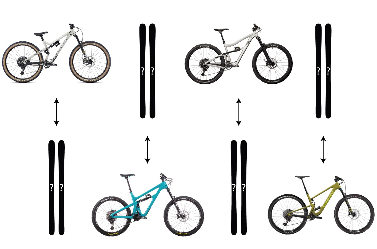 Bikes vs. Skis: which bike brand is most similar to which ski brand, and how are different bike brands stacking up against each other? We discuss this and more on Blister's Bikes & Big Ideas podcast