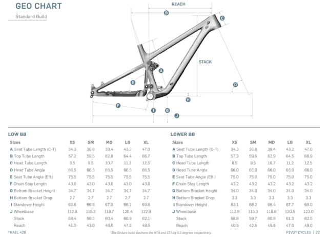 David Golay discusses the new Pivot Trail 429 on Blister