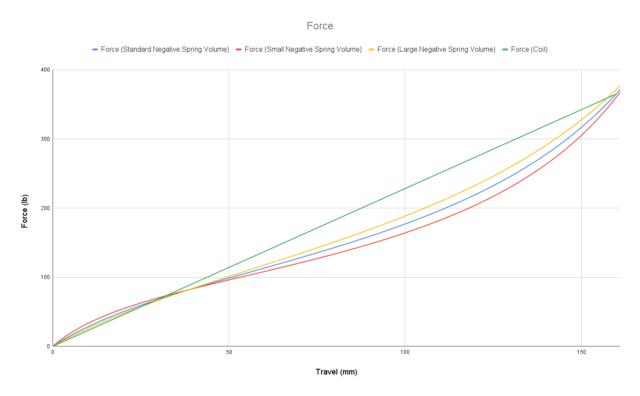 David Golay reviews the Vorsprung Secus Fork Air Spring Upgrade for Blister