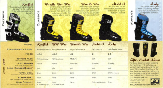 K2 announces that the Full Tilt boot brand will be integrated into K2 Sports; BLISTER